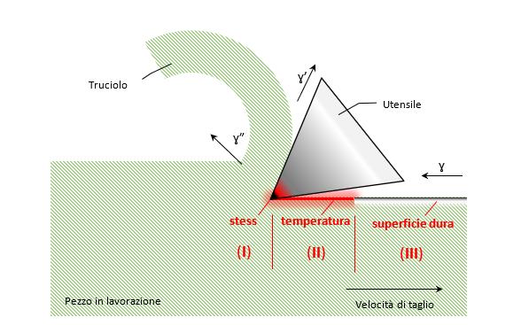 Sollecitazioni del materiale in diverse zone durante il taglio